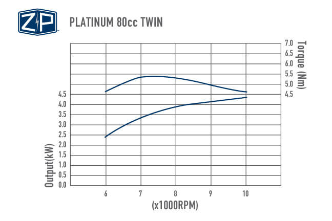 Platinum 80cc Twin Performance Chart